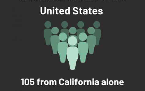 The Info-graphic shows COVID-19 cases as of March 8th, 2020 in the US and California.